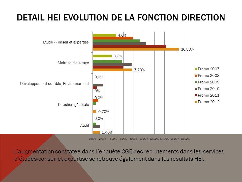 DETAIL HEI EVOLUTION DE LA FONCTION DIRECTION Laugmentation constatée dans lenquête CGE des recrutements dans les services détudes-conseil et expertise se retrouve également dans les résultats HEI.