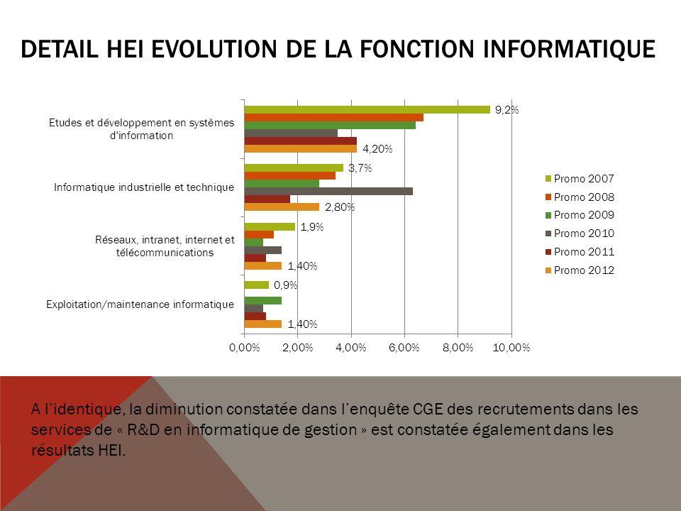 DETAIL HEI EVOLUTION DE LA FONCTION INFORMATIQUE A lidentique, la diminution constatée dans lenquête CGE des recrutements dans les services de « R&D en informatique de gestion » est constatée également dans les résultats HEI.