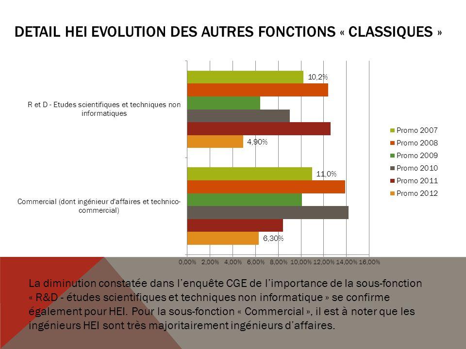 DETAIL HEI EVOLUTION DES AUTRES FONCTIONS « CLASSIQUES » La diminution constatée dans lenquête CGE de limportance de la sous-fonction « R&D - études scientifiques et techniques non informatique » se confirme également pour HEI.
