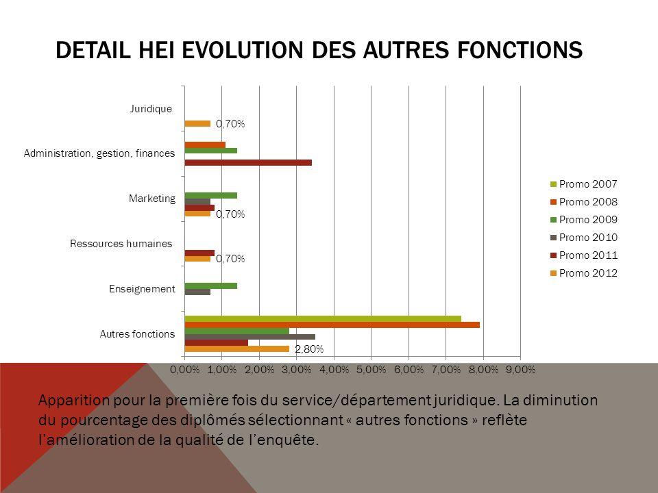 DETAIL HEI EVOLUTION DES AUTRES FONCTIONS Apparition pour la première fois du service/département juridique.