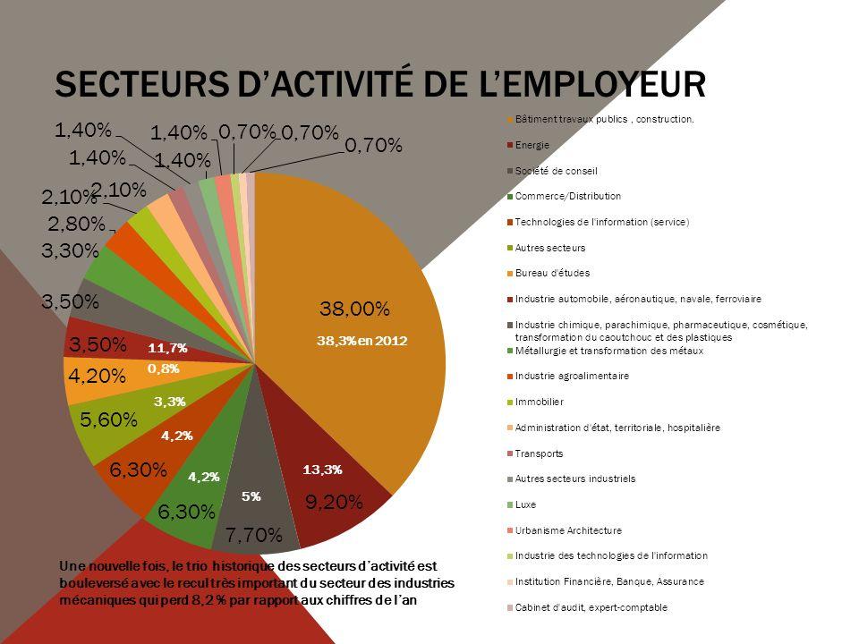 SECTEURS DACTIVITÉ DE LEMPLOYEUR