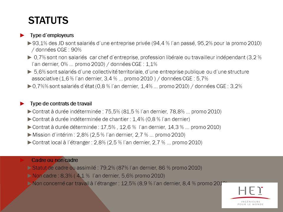 STATUTS Type demployeurs 93,1% des JD sont salariés dune entreprise privée (94,4 % lan passé, 95,2% pour la promo 2010) / données CGE : 90% 0,7% sont non salariés car chef dentreprise, profession libérale ou travailleur indépendant (3,2 % lan dernier, 0% … promo 2010) / données CGE : 1,1% 5,6% sont salariés dune collectivité territoriale, dune entreprise publique ou dune structure associative (1,6 % lan dernier, 3,4 % … promo 2010 ) / données CGE : 5,7% 0,7% sont salariés détat (0,8 % lan dernier, 1,4% … promo 2010) / données CGE : 3,2% Type de contrats de travail Contrat à durée indéterminée : 75,5% (81,5 % lan dernier, 78,8% … promo 2010) Contrat à durée indéterminée de chantier : 1,4% (0,8 % lan dernier) Contrat à durée déterminée : 17,5%, 12,6 % lan dernier, 14,3 % … promo 2010) Mission dintérim : 2,8% (2,5 % lan dernier, 2,7 % … promo 2010) Contrat local à létranger : 2,8% (2,5 % lan dernier, 2,7 % … promo 2010) Cadre ou non cadre Statut de cadre ou assimilé : 79,2% (87% lan dernier, 86 % promo 2010) Non cadre : 8,3% ( 4,1 % lan dernier, 5,6% promo 2010) Non concerné car travail à létranger : 12,5% (8,9 % lan dernier, 8,4 % promo 2010)
