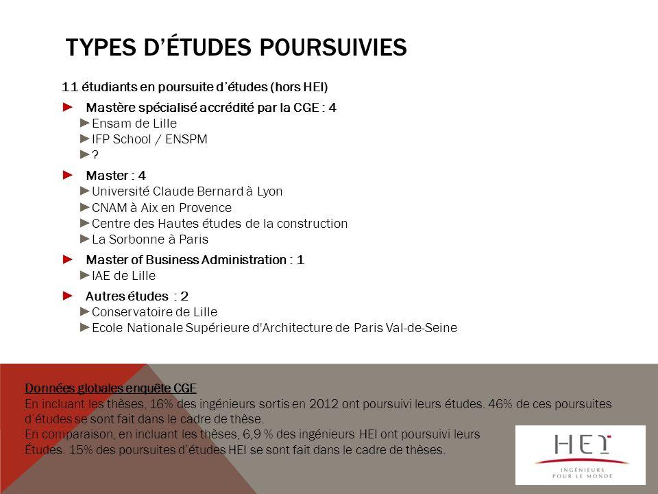 TYPES DÉTUDES POURSUIVIES 11 étudiants en poursuite détudes (hors HEI) Mastère spécialisé accrédité par la CGE : 4 Ensam de Lille IFP School / ENSPM .