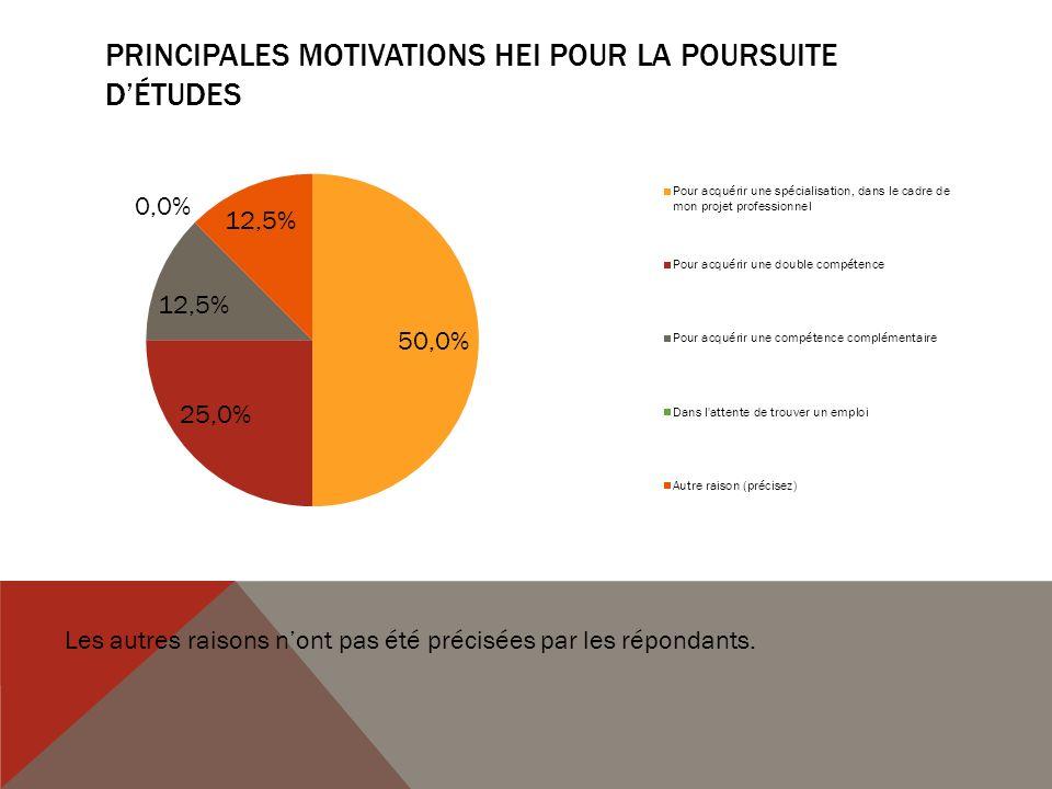 PRINCIPALES MOTIVATIONS HEI POUR LA POURSUITE DÉTUDES Les autres raisons nont pas été précisées par les répondants.