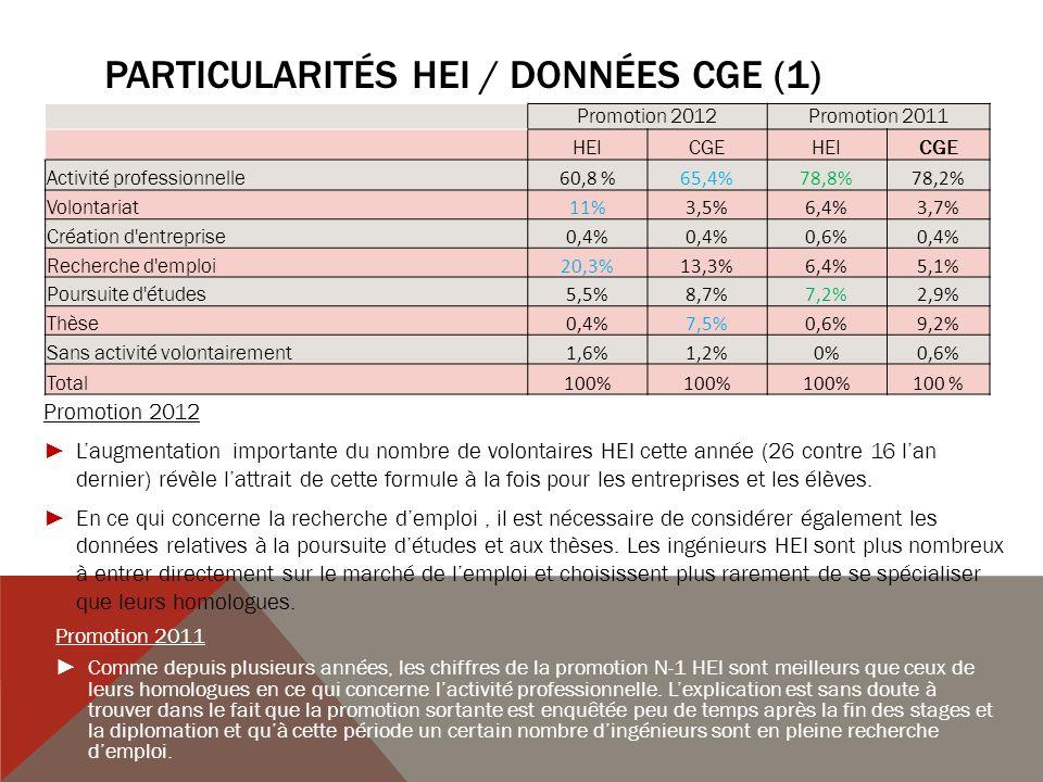 PARTICULARITÉS HEI / DONNÉES CGE (2) Promotion 2012Promotion 2011 HEICGEHEICGE Taux net d emploi * 75,1%83,5%92,5%94% % CDI / Diplômés en emploi 76,9%78%92,5%86,1% % Cadres ou assimilés / Diplômés en emploi 90,5%79,4%95,3%91,6% % Emplois en moins de 2 mois / Déjà travaillé 89,7%90,9%74,8%74,6% % Emplois à l étranger 12,5%12%13%11,6% Satisfaction dans l emploi 4,24,14,24 Rémunération brute annuelle hors primes France 33 245 33 067 33 002 33 893 Rémunération brute annuelle avec primes France 36 053 33 516 36 276 36 768 Rémunération brute hors primes 34 514 33 985 33 879 34 094 Rémunération brute avec primes 37 810 36 742 38 032 38 160 * Les modalités de calcul du taux net demploi (personnes en activité professionnelle + celles en thèses CIFRE / personnes en activité professionnelle + celles à la recherche dun emploi), excluant les volontaires expliquent en grande partie le faible pourcentage HEI.