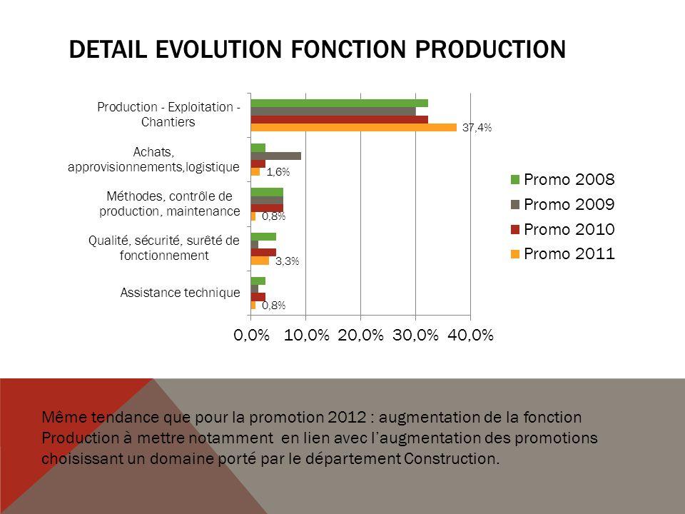 DETAIL EVOLUTION FONCTION PRODUCTION Même tendance que pour la promotion 2012 : augmentation de la fonction Production à mettre notamment en lien avec laugmentation des promotions choisissant un domaine porté par le département Construction.