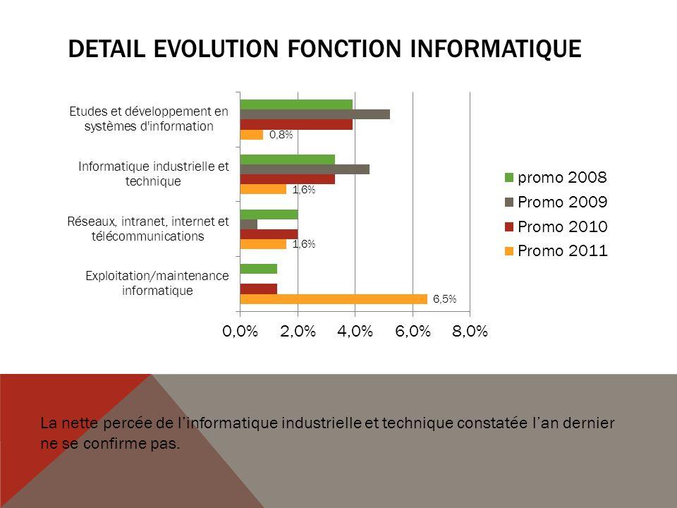 DETAIL EVOLUTION FONCTION INFORMATIQUE La nette percée de linformatique industrielle et technique constatée lan dernier ne se confirme pas.