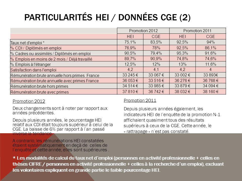 STATUTS Type demployeurs 94,3% des JD sont salariés dune entreprise privée (96% lan passé, 94,4 % en 2011) 1,6% sont non salariés car chef dentreprise, profession libérale ou travailleur indépendant (0,7 % lan passé, 3,2 % en 2011 4,1 % sont salariés dune collectivité territoriale, dune entreprise publique ou dune structure associative (2,7% lan passé, 3,4% en 2011) 0% sont salariés détat (0,7% lan passé, 0,8 % en 2011) Type de contrats Contrat à durée indéterminée : 91,7% (88,5 % lan passé, 81,5 % en 2011) Contrat à durée indéterminée de chantier : 0,8% (1,4 % lan passé, 0,8 % en 2011- 1 ère année dintégration de ce type de contrat dans lenquête) Contrat à durée déterminée : 2,5% (5,4 % lan passé, 12,6 % en 2011) Mission dintérim : 0,8% (0,7 % lan passé, 2,5 % en 2011) Contrat local à létranger : 4,2% (2 % lan passé, 2,5 % en 2011) Autre : 0% (2% lan passé, 0 % en 2011) Cadre ou non cadre Statut de cadre ou assimilé : 82,9% (89,9 % lan passé, 87% en 2011) Non cadre : 4,1% (2% lan passé, 4,1 % en 2011) Non concerné car travail à létranger : 13% (8,1 % lan passé, 8,9 % en 2011)