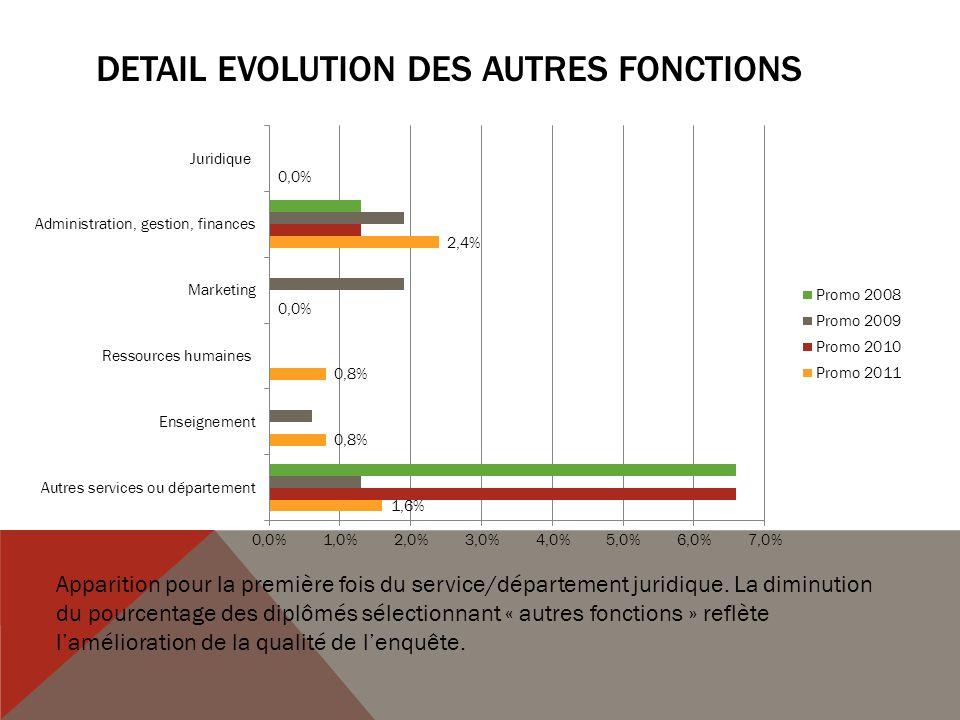 DETAIL EVOLUTION DES AUTRES FONCTIONS Apparition pour la première fois du service/département juridique.