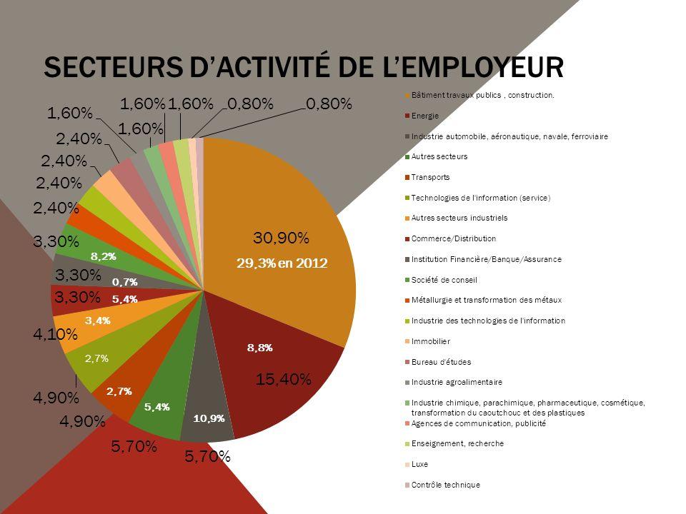 SECTEURS DACTIVITÉ DE LEMPLOYEUR 29,3% en 2012