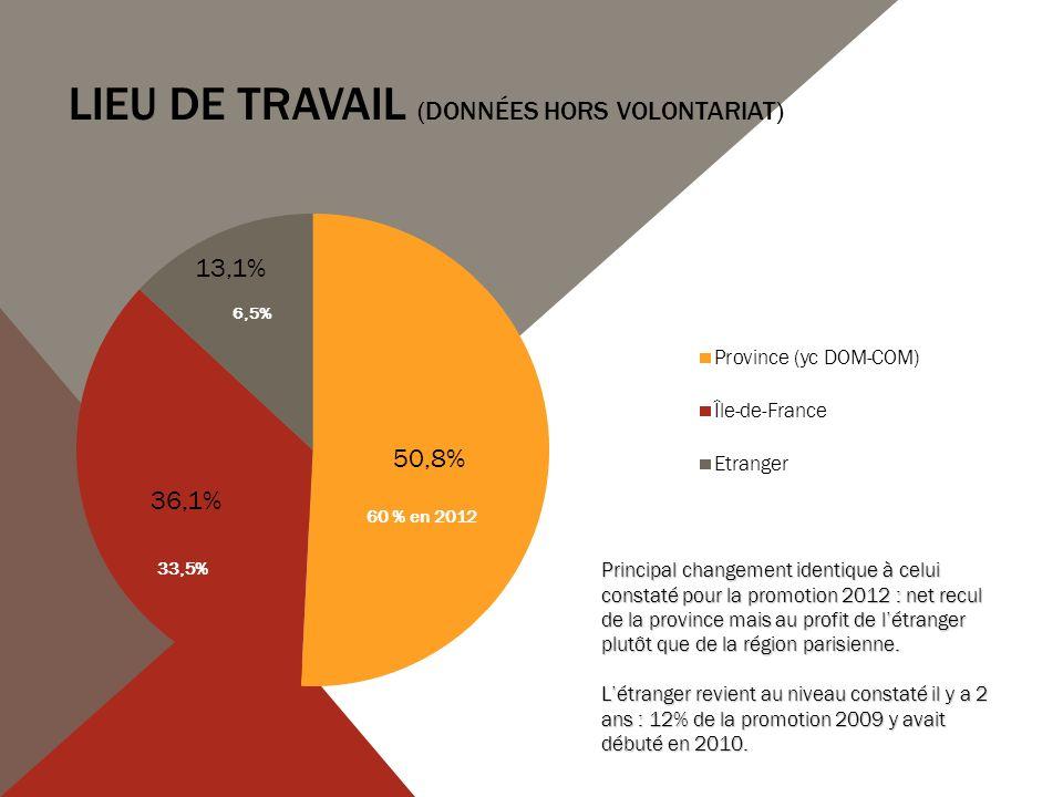 LIEU DE TRAVAIL (DONNÉES HORS VOLONTARIAT) 33,5%