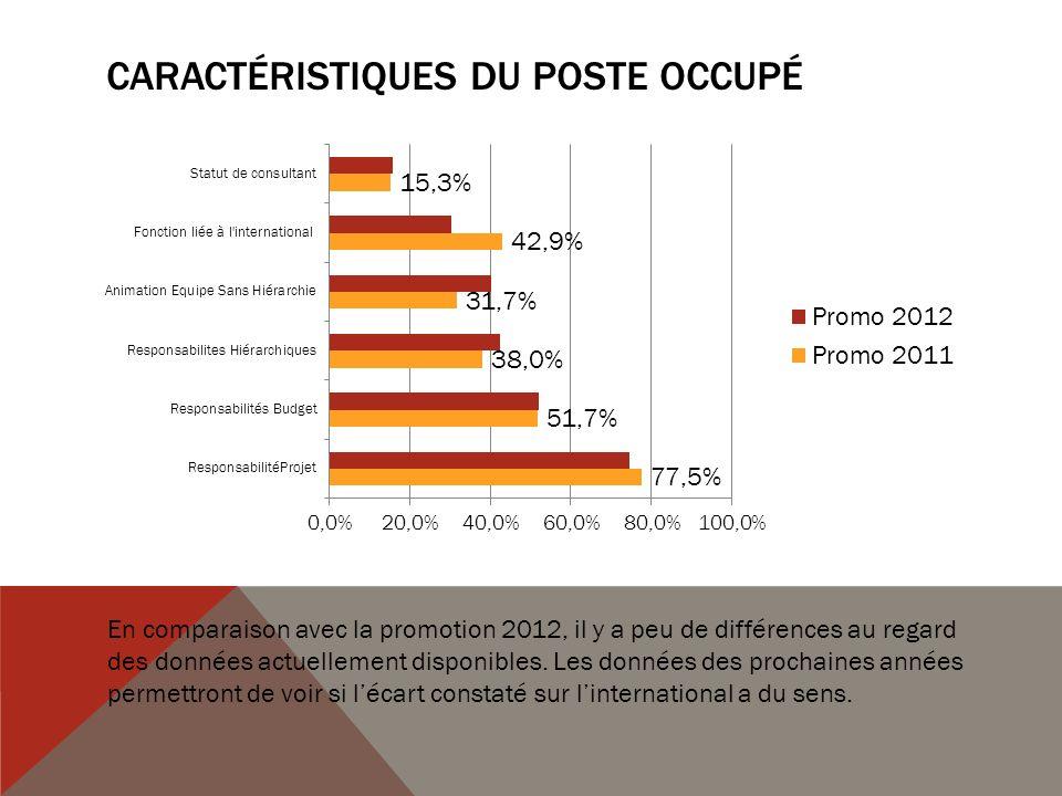 CARACTÉRISTIQUES DU POSTE OCCUPÉ En comparaison avec la promotion 2012, il y a peu de différences au regard des données actuellement disponibles.
