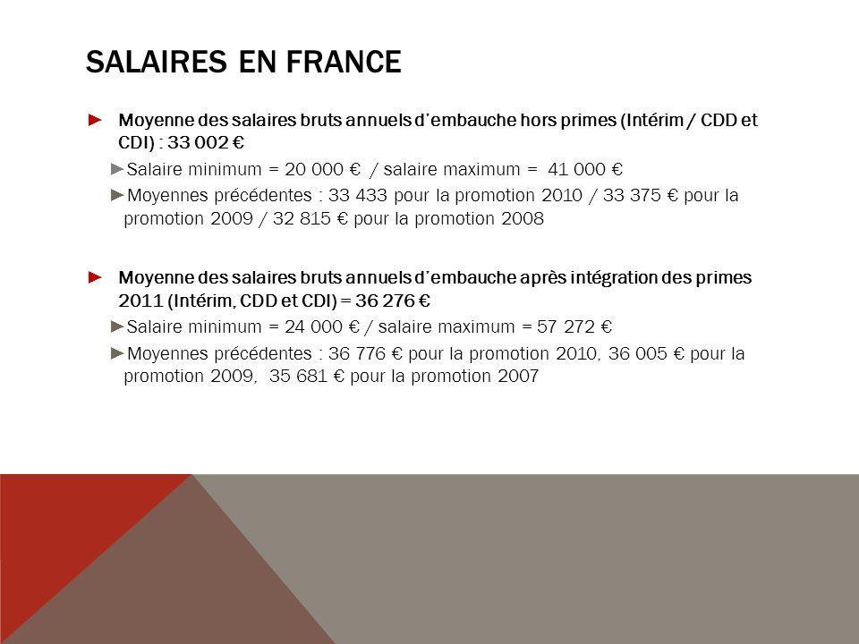 SALAIRES EN FRANCE Moyenne des salaires bruts annuels dembauche hors primes (Intérim / CDD et CDI) : 33 002 Salaire minimum = 20 000 / salaire maximum = 41 000 Moyennes précédentes : 33 433 pour la promotion 2010 / 33 375 pour la promotion 2009 / 32 815 pour la promotion 2008 Moyenne des salaires bruts annuels dembauche après intégration des primes 2011 (Intérim, CDD et CDI) = 36 276 Salaire minimum = 24 000 / salaire maximum = 57 272 Moyennes précédentes : 36 776 pour la promotion 2010, 36 005 pour la promotion 2009, 35 681 pour la promotion 2007