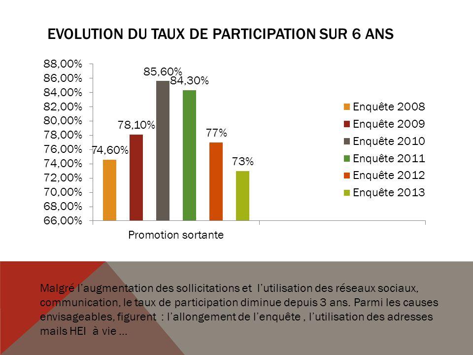 EVOLUTION DU TAUX DE PARTICIPATION SUR 6 ANS Malgré laugmentation des sollicitations et lutilisation des réseaux sociaux, communication, le taux de participation diminue depuis 3 ans.