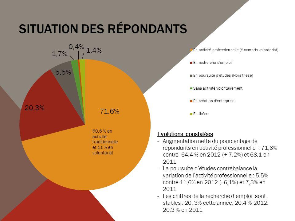 DETAIL EVOLUTION DES AUTRES FONCTIONS « CLASSIQUES » Pas dévolutions notables : stabilité des chiffres.