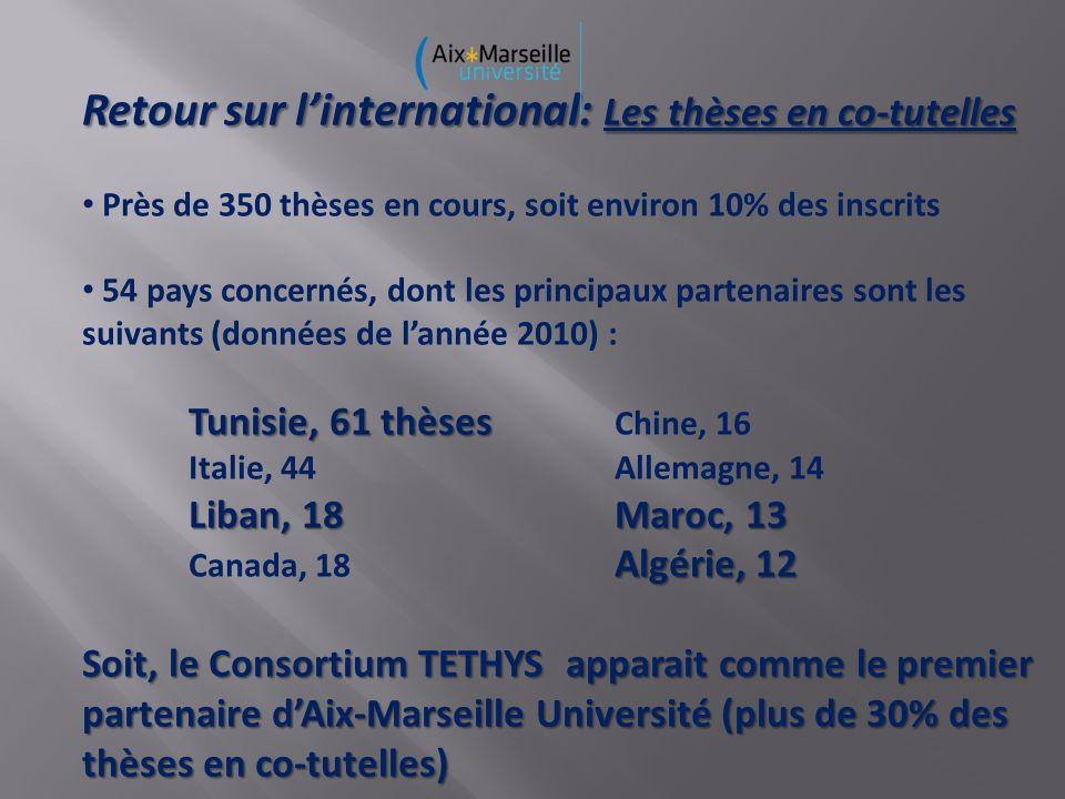 Retour sur linternational: Les thèses en co-tutelles Près de 350 thèses en cours, soit environ 10% des inscrits 54 pays concernés, dont les principaux partenaires sont les suivants (données de lannée 2010) : Tunisie, 61 thèses Tunisie, 61 thèses Chine, 16 Italie, 44Allemagne, 14 Liban, 18Maroc, 13 Algérie, 12 Canada, 18 Algérie, 12 Soit, le Consortium TETHYS apparait comme le premier partenaire dAix-Marseille Université (plus de 30% des thèses en co-tutelles)