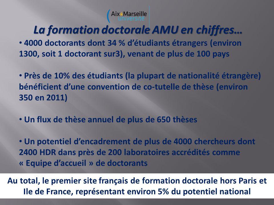 La formation doctorale AMU en chiffres… 4000 doctorants dont 34 % détudiants étrangers (environ 1300, soit 1 doctorant sur3), venant de plus de 100 pays Près de 10% des étudiants (la plupart de nationalité étrangère) bénéficient dune convention de co-tutelle de thèse (environ 350 en 2011) Un flux de thèse annuel de plus de 650 thèses Un potentiel dencadrement de plus de 4000 chercheurs dont 2400 HDR dans près de 200 laboratoires accrédités comme « Equipe daccueil » de doctorants Tous les domaines de formation sont représentés Au total, le premier site français de formation doctorale hors Paris et Ile de France, représentant environ 5% du potentiel national