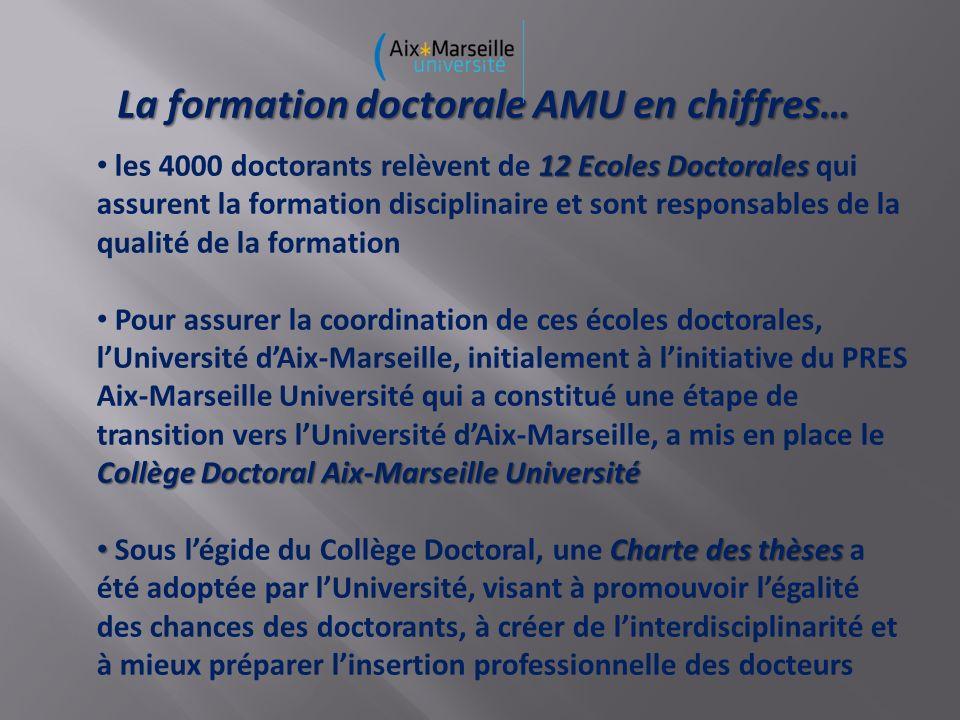La formation doctorale AMU en chiffres… 12 Ecoles Doctorales les 4000 doctorants relèvent de 12 Ecoles Doctorales qui assurent la formation disciplinaire et sont responsables de la qualité de la formation Collège Doctoral Aix-Marseille Université Pour assurer la coordination de ces écoles doctorales, lUniversité dAix-Marseille, initialement à linitiative du PRES Aix-Marseille Université qui a constitué une étape de transition vers lUniversité dAix-Marseille, a mis en place le Collège Doctoral Aix-Marseille Université Charte des thèses Sous légide du Collège Doctoral, une Charte des thèses a été adoptée par lUniversité, visant à promouvoir légalité des chances des doctorants, à créer de linterdisciplinarité et à mieux préparer linsertion professionnelle des docteurs
