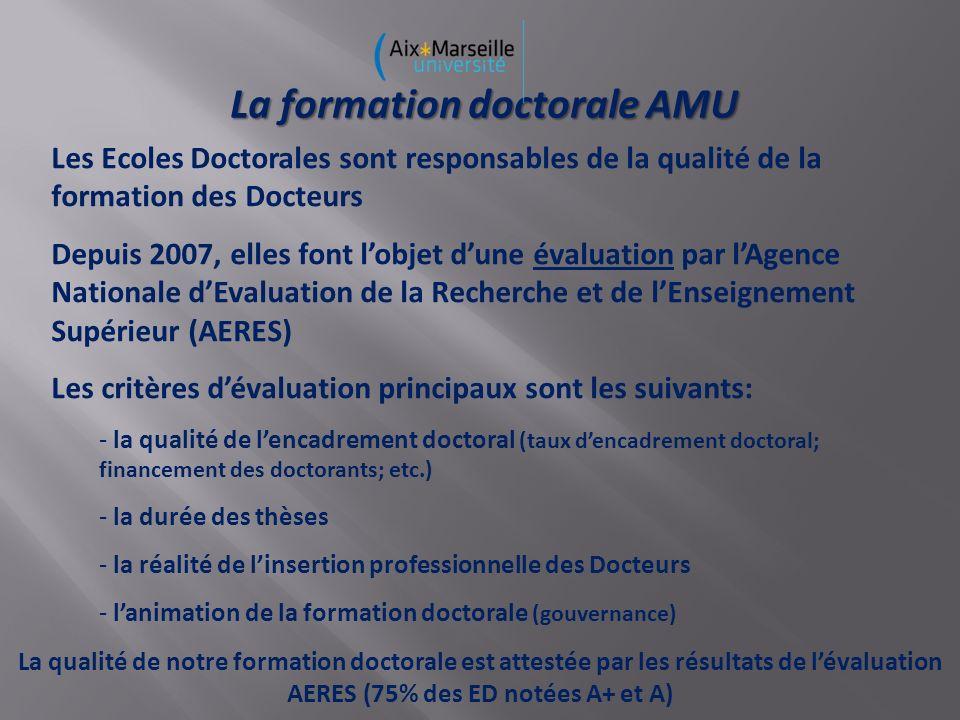 La formation doctorale AMU Les Ecoles Doctorales sont responsables de la qualité de la formation des Docteurs Depuis 2007, elles font lobjet dune évaluation par lAgence Nationale dEvaluation de la Recherche et de lEnseignement Supérieur (AERES) Les critères dévaluation principaux sont les suivants: - la qualité de lencadrement doctoral (taux dencadrement doctoral; financement des doctorants; etc.) - la durée des thèses - la réalité de linsertion professionnelle des Docteurs - lanimation de la formation doctorale (gouvernance) La qualité de notre formation doctorale est attestée par les résultats de lévaluation AERES (75% des ED notées A+ et A)