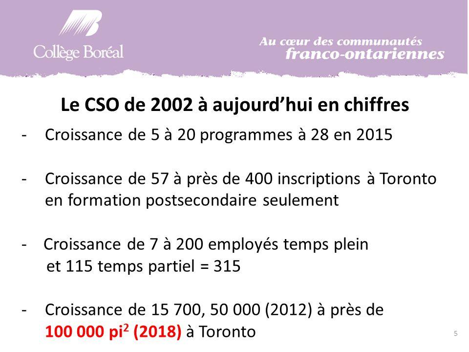 Le CSO de 2002 à aujourdhui en chiffres 5 -Croissance de 5 à 20 programmes à 28 en 2015 -Croissance de 57 à près de 400 inscriptions à Toronto en formation postsecondaire seulement - Croissance de 7 à 200 employés temps plein et 115 temps partiel = 315 -Croissance de 15 700, 50 000 (2012) à près de 100 000 pi 2 (2018) à Toronto