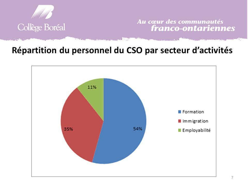 Répartition du personnel du CSO par secteur dactivités 7