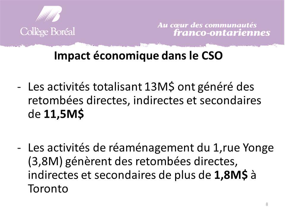 Impact économique dans le CSO -Les activités totalisant 13M$ ont généré des retombées directes, indirectes et secondaires de 11,5M$ -Les activités de réaménagement du 1,rue Yonge (3,8M) génèrent des retombées directes, indirectes et secondaires de plus de 1,8M$ à Toronto 8