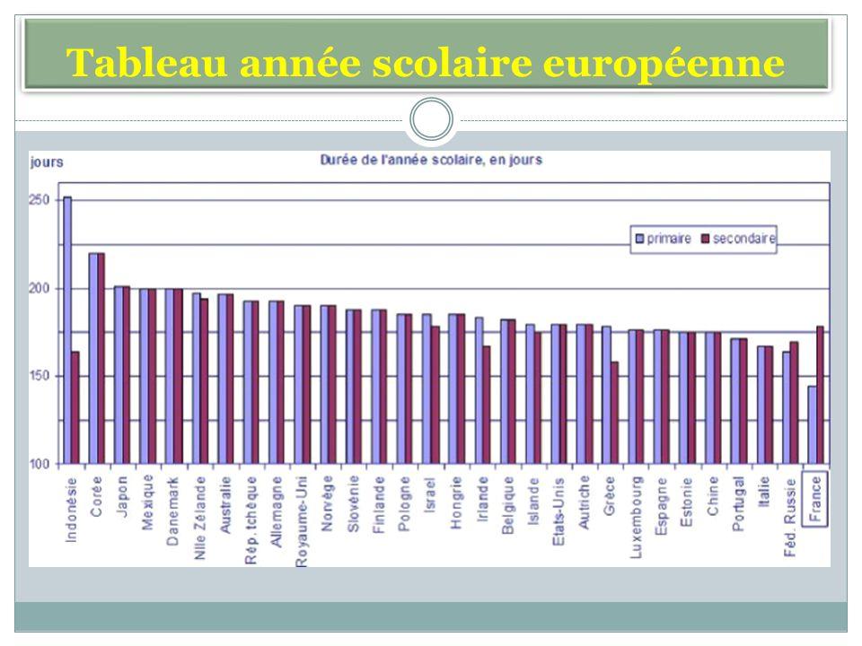 Tableau année scolaire européenne