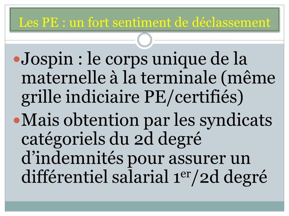 Les PE : un fort sentiment de déclassement Jospin : le corps unique de la maternelle à la terminale (même grille indiciaire PE/certifiés) Mais obtention par les syndicats catégoriels du 2d degré dindemnités pour assurer un différentiel salarial 1 er /2d degré