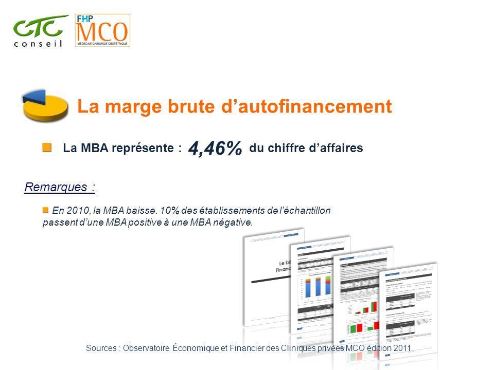 La marge brute dautofinancement En 2010, la MBA baisse. 10% des établissements de léchantillon passent dune MBA positive à une MBA négative. 4,46% La