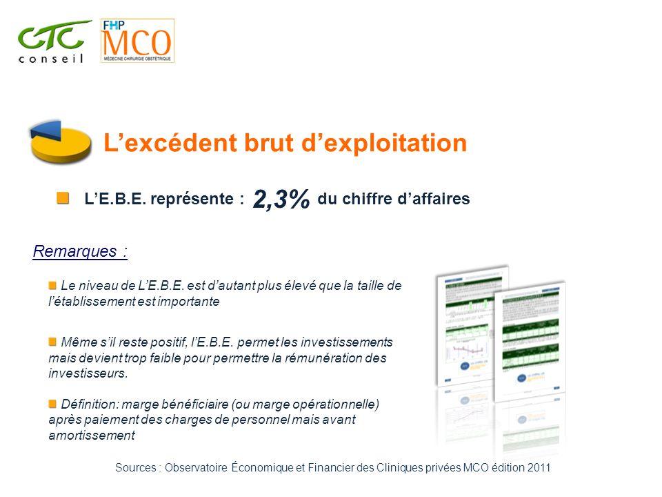 Lexcédent brut dexploitation Le niveau de LE.B.E. est dautant plus élevé que la taille de létablissement est importante 2,3% LE.B.E. représente :du ch