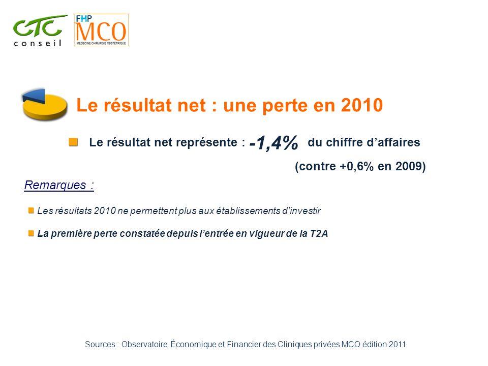 Le résultat net : une perte en 2010 Les résultats 2010 ne permettent plus aux établissements dinvestir La première perte constatée depuis lentrée en v