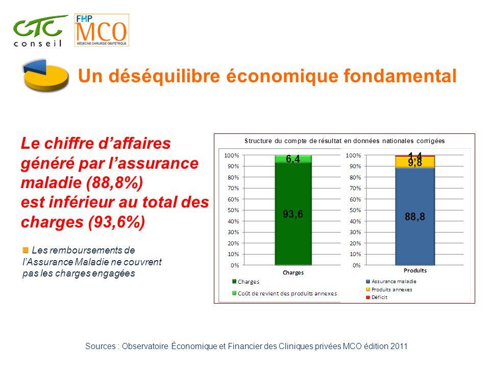 Un déséquilibre économique fondamental Le chiffre daffaires généré par lassurance maladie (88,8%) est inférieur au total des charges (93,6%) Les rembo