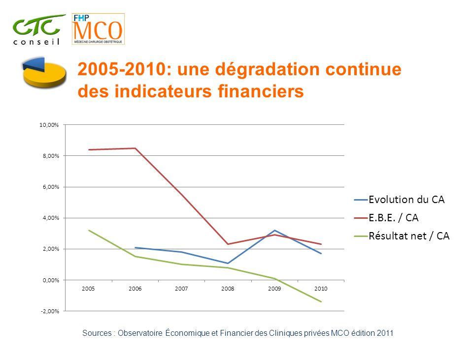 2005-2010: une dégradation continue des indicateurs financiers Sources : Observatoire Économique et Financier des Cliniques privées MCO édition 2011