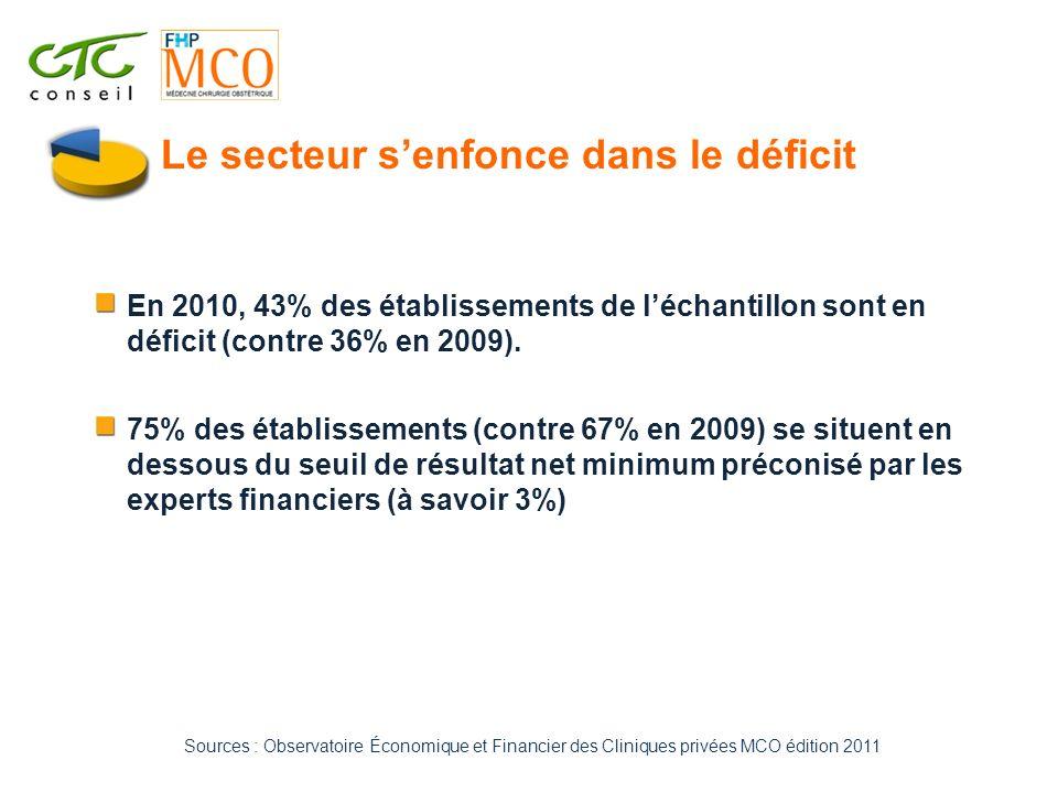 En 2010, 43% des établissements de léchantillon sont en déficit (contre 36% en 2009). 75% des établissements (contre 67% en 2009) se situent en dessou