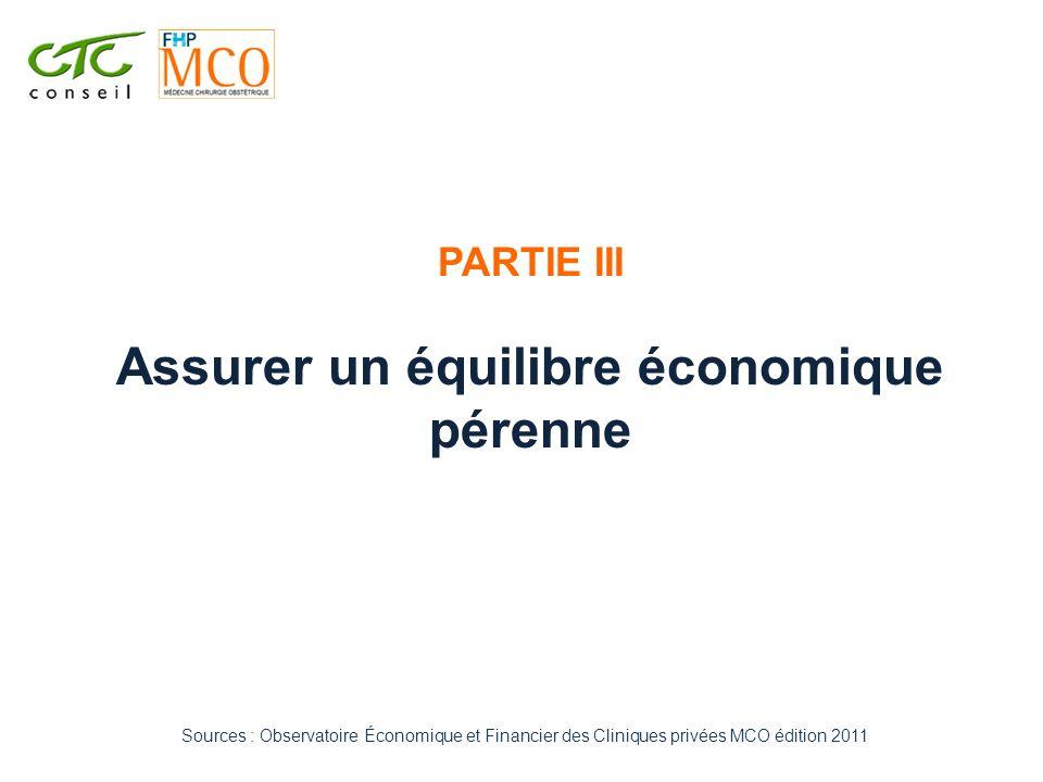PARTIE III Assurer un équilibre économique pérenne Sources : Observatoire Économique et Financier des Cliniques privées MCO édition 2011