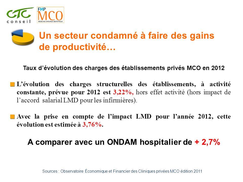 Taux dévolution des charges des établissements privés MCO en 2012 Lévolution des charges structurelles des établissements, à activité constante, prévu