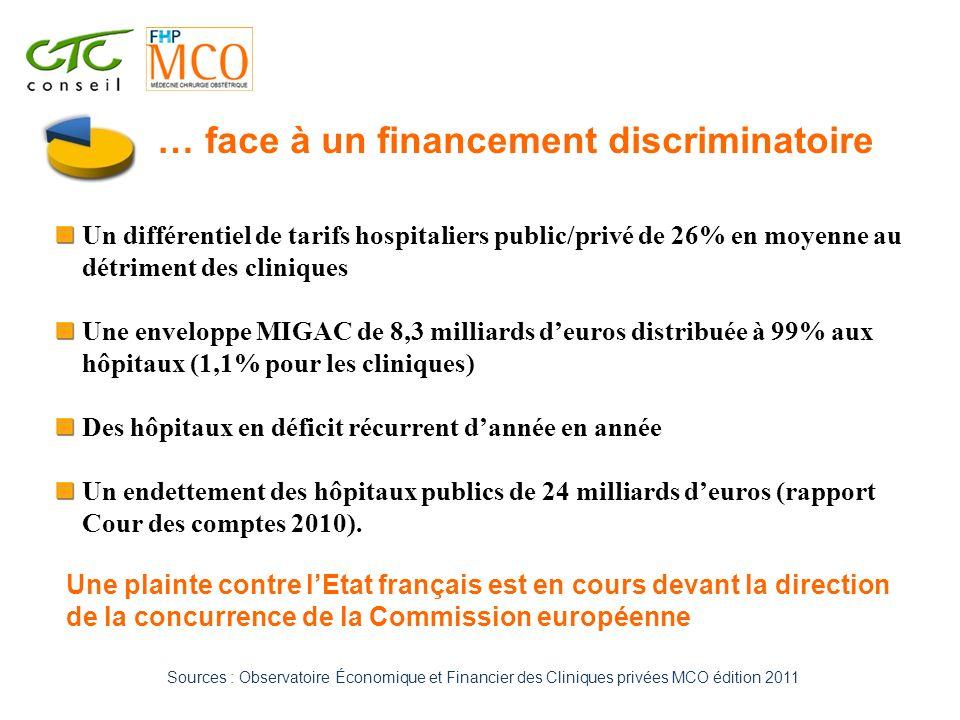 Sources : Observatoire Économique et Financier des Cliniques privées MCO édition 2011 Un différentiel de tarifs hospitaliers public/privé de 26% en mo
