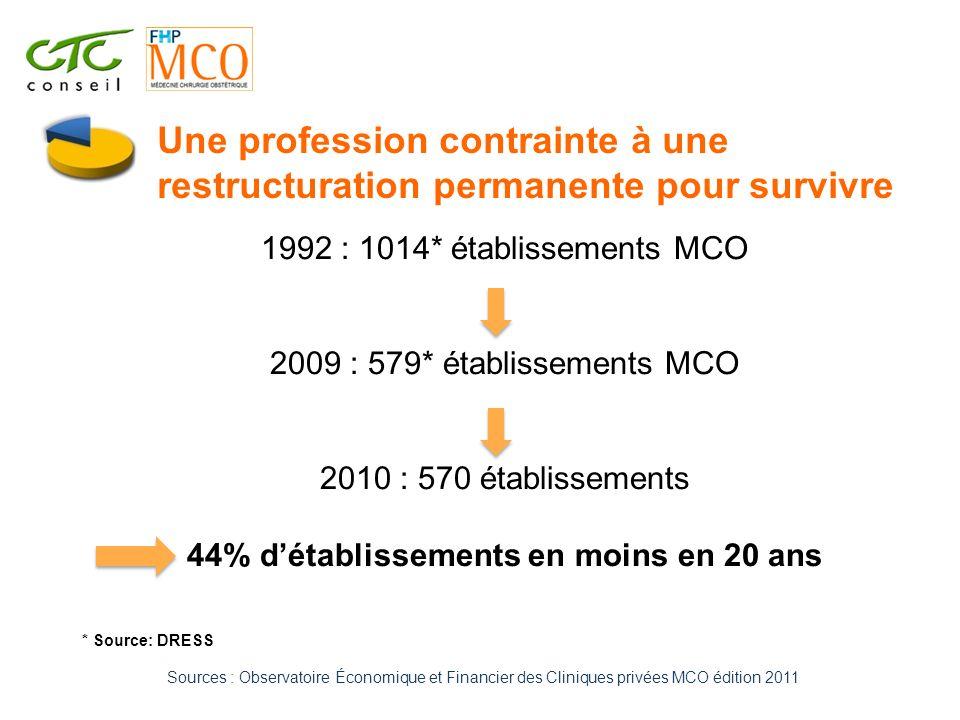 Sources : Observatoire Économique et Financier des Cliniques privées MCO édition 2011 1992 : 1014* établissements MCO 2009 : 579* établissements MCO 2