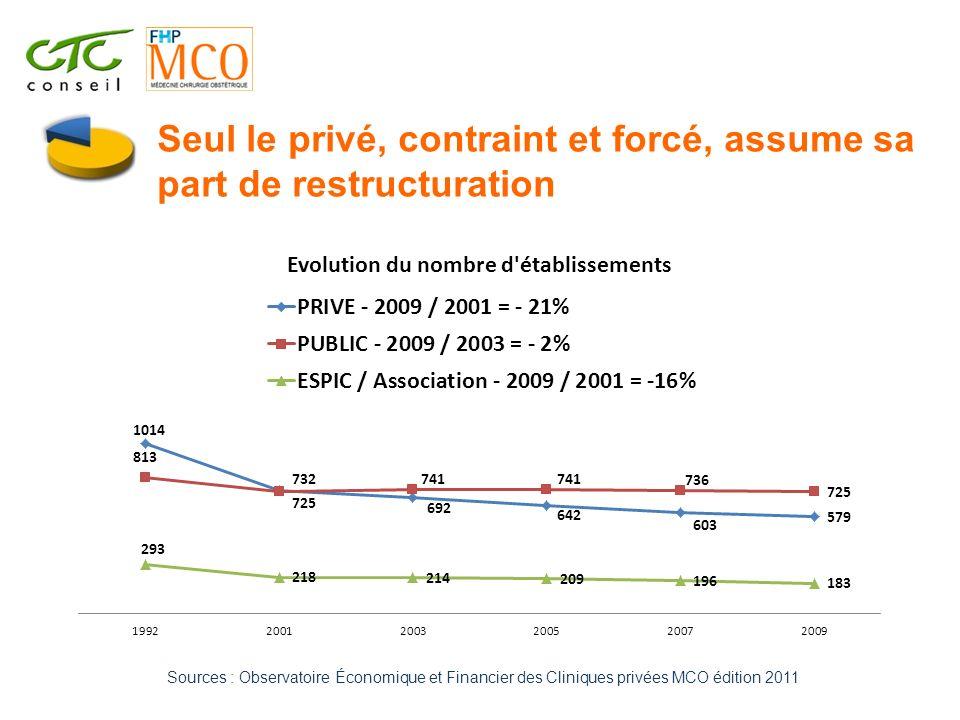 Seul le privé, contraint et forcé, assume sa part de restructuration Sources : Observatoire Économique et Financier des Cliniques privées MCO édition