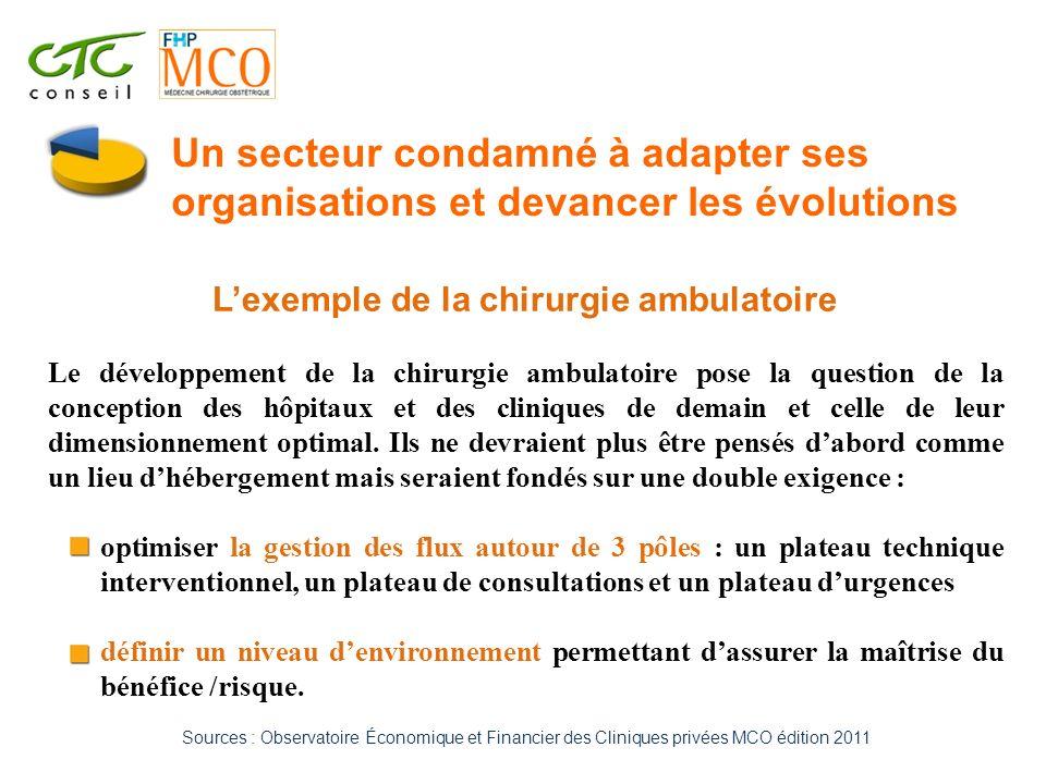 Lexemple de la chirurgie ambulatoire Le développement de la chirurgie ambulatoire pose la question de la conception des hôpitaux et des cliniques de d