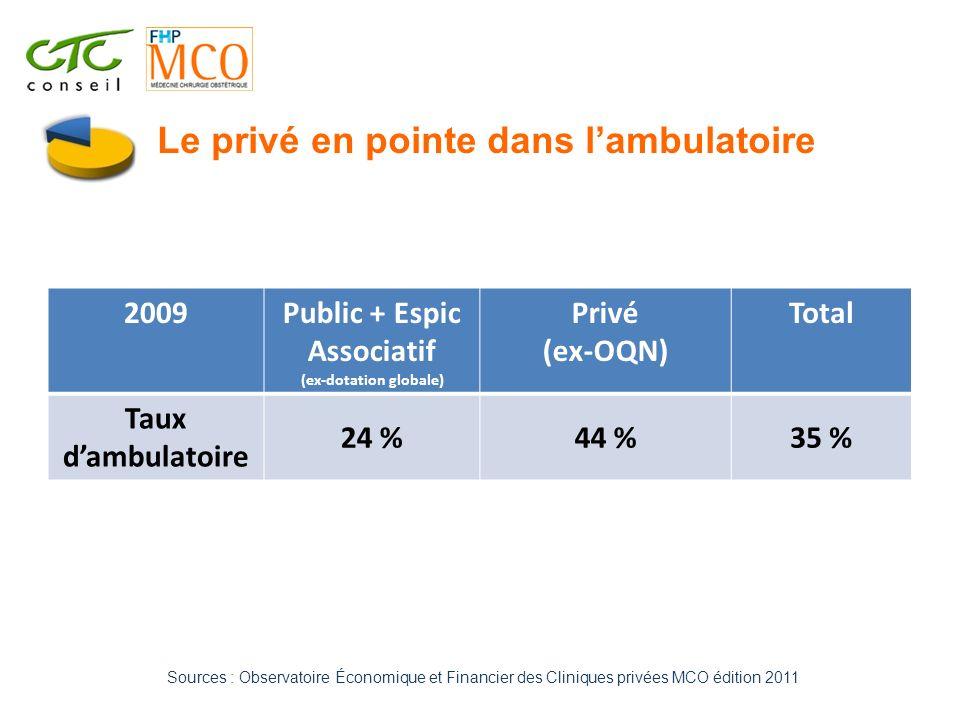 Sources : Observatoire Économique et Financier des Cliniques privées MCO édition 2011 2009Public + Espic Associatif (ex-dotation globale) Privé (ex-OQ