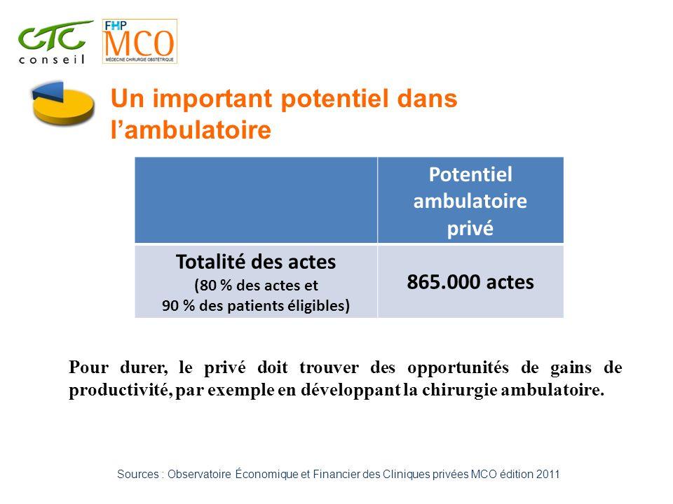 Sources : Observatoire Économique et Financier des Cliniques privées MCO édition 2011 Potentiel ambulatoire privé Totalité des actes (80 % des actes e