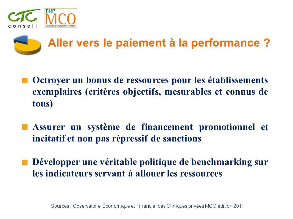 Sources : Observatoire Économique et Financier des Cliniques privées MCO édition 2011 Aller vers le paiement à la performance ? Octroyer un bonus de r