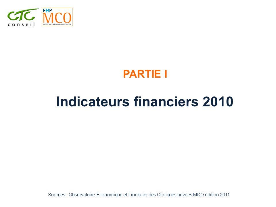 PARTIE I Indicateurs financiers 2010 Sources : Observatoire Économique et Financier des Cliniques privées MCO édition 2011