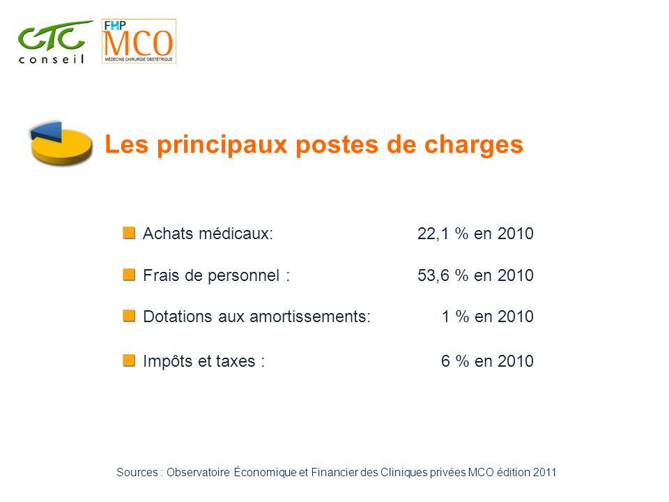 Les principaux postes de charges Achats médicaux: Frais de personnel : Dotations aux amortissements: Impôts et taxes : 22,1 % en 2010 53,6 % en 2010 1