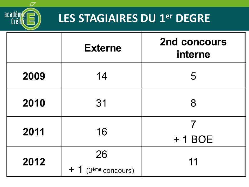LES STAGIAIRES DU 1 er DEGRE Externe 2nd concours interne 2009145 2010318 201116 7 + 1 BOE 2012 26 + 1 (3 ème concours) 11