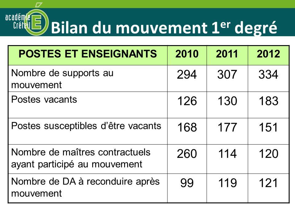 Bilan du mouvement 1 er degré POSTES ET ENSEIGNANTS201020112012 Nombre de supports au mouvement 294307334 Postes vacants 126130183 Postes susceptibles