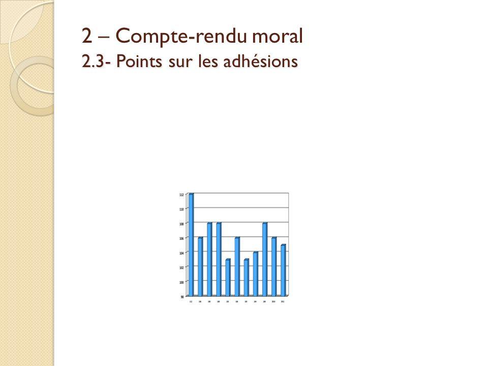 2.3- Points sur les adhésions 2 – Compte-rendu moral 2.3- Points sur les adhésions