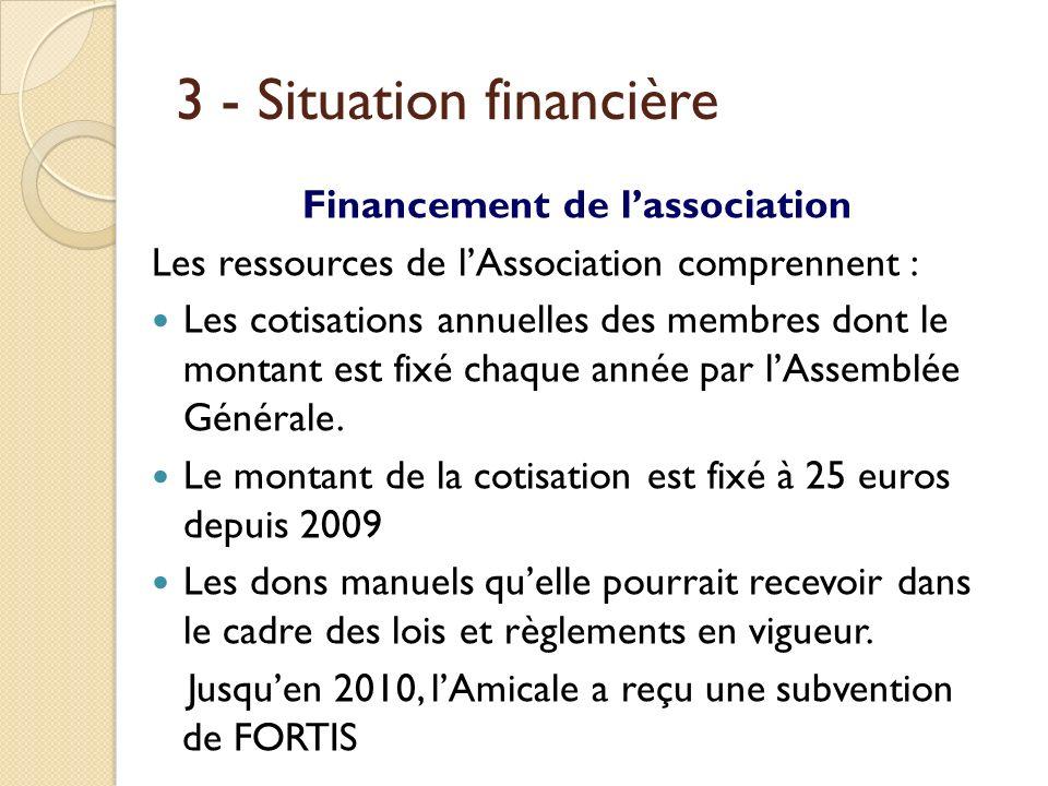 3 - Situation financière Financement de lassociation Les ressources de lAssociation comprennent : Les cotisations annuelles des membres dont le montan
