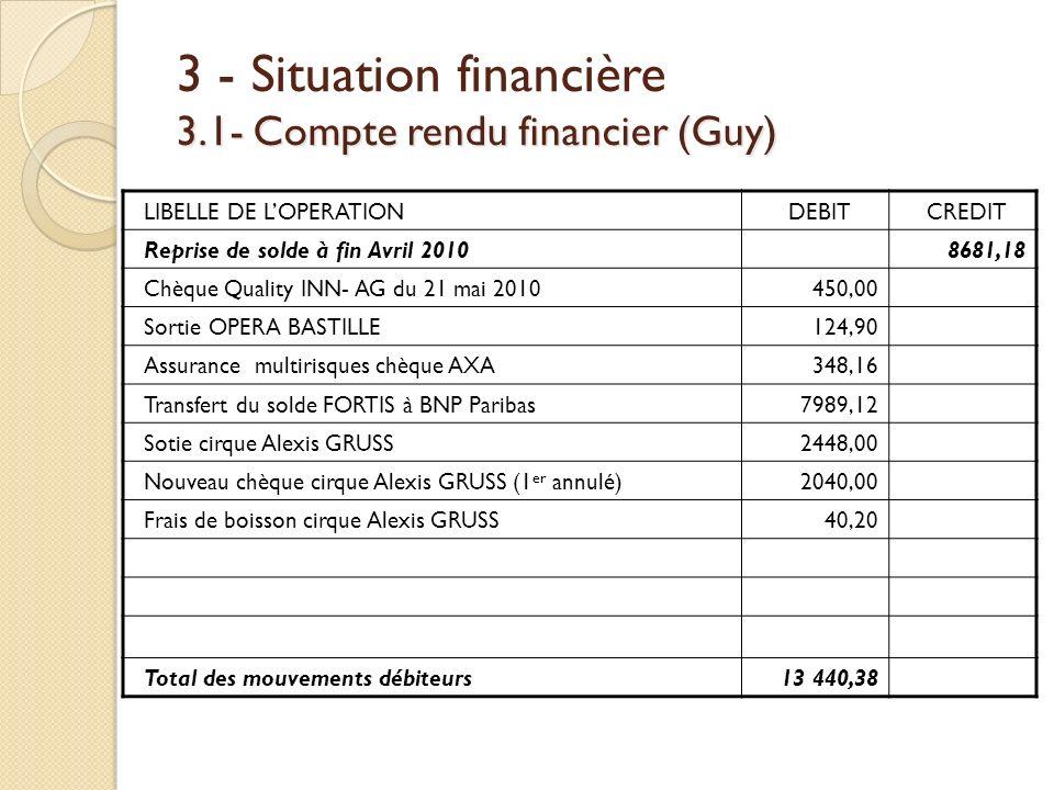 3.1- Compte rendu financier (Guy) 3 - Situation financière 3.1- Compte rendu financier (Guy) LIBELLE DE LOPERATIONDEBITCREDIT Reprise de solde à fin A